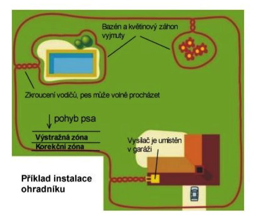 Inštalácia elektronického ohradníku